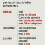 La Suisse trop clémente envers le viol